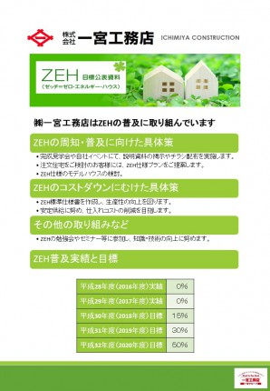 ZEH目標公表資料H30.2