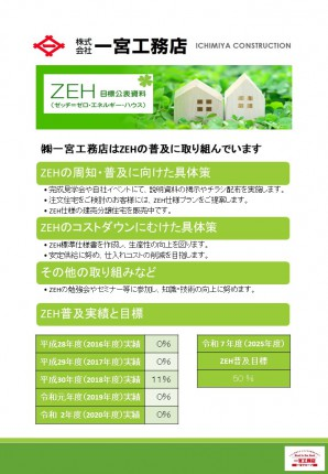 ZEH目標公表資料R3
